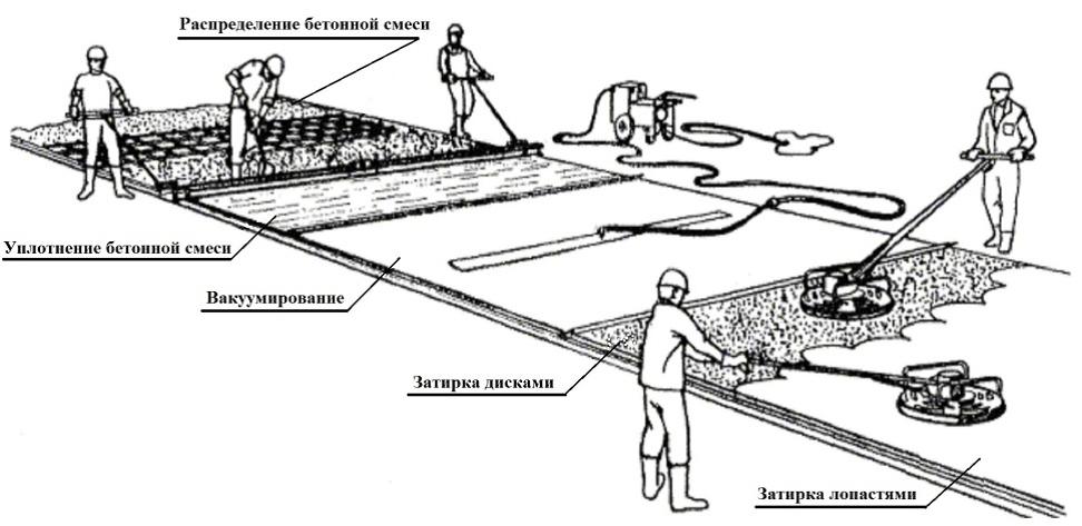 вакуумирования бетонной смеси